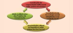 Figura 1 – Diretrizes do MDS para a Cooperação Sul-Sul na área social / Fonte: BRASIL (MDS), 2012.