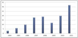 Gráfico 1 – Número de missões estrangeiras recebidas no MDS (2004-2011) / Fonte: os autores, com base em dados fornecidos pelo MDS (2012).