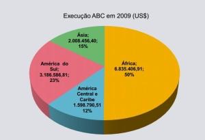 Gráfico 2 – Divisão dos gastos em cooperação da ABC por continente / Fonte: ABC, 2009.